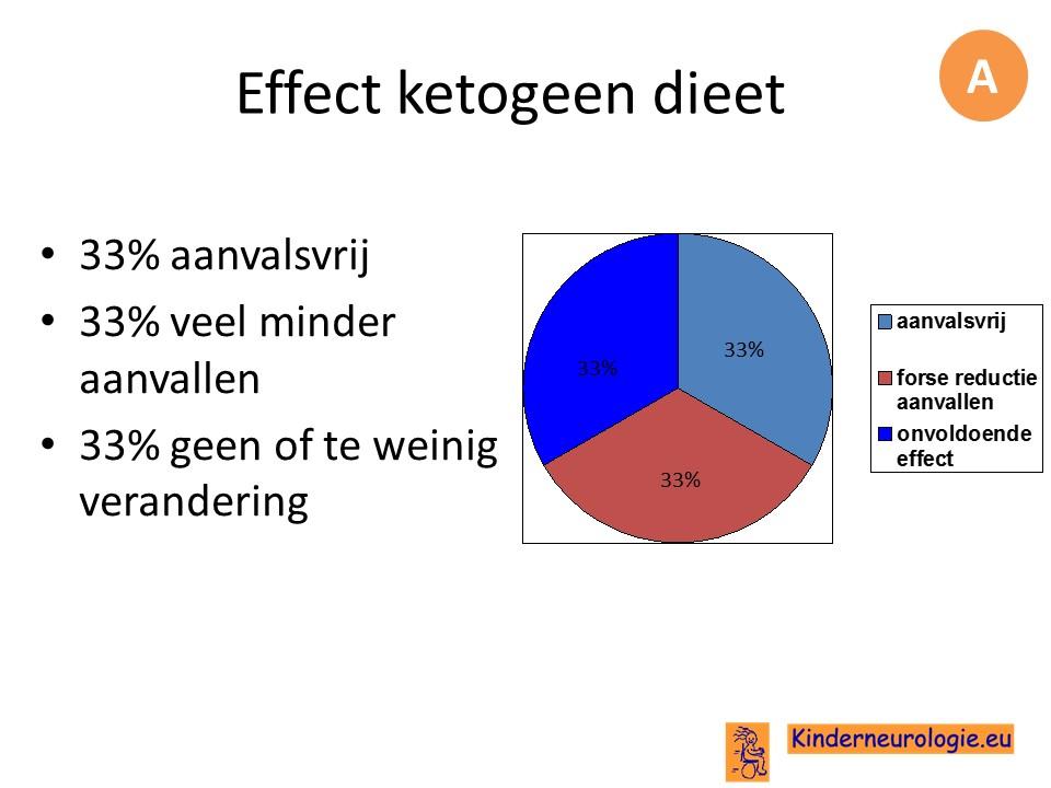 dieet epilepsie