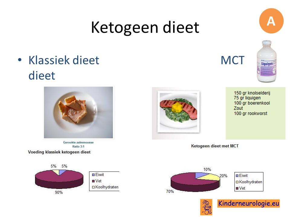 cholesterolverlagend dieet hartstichting