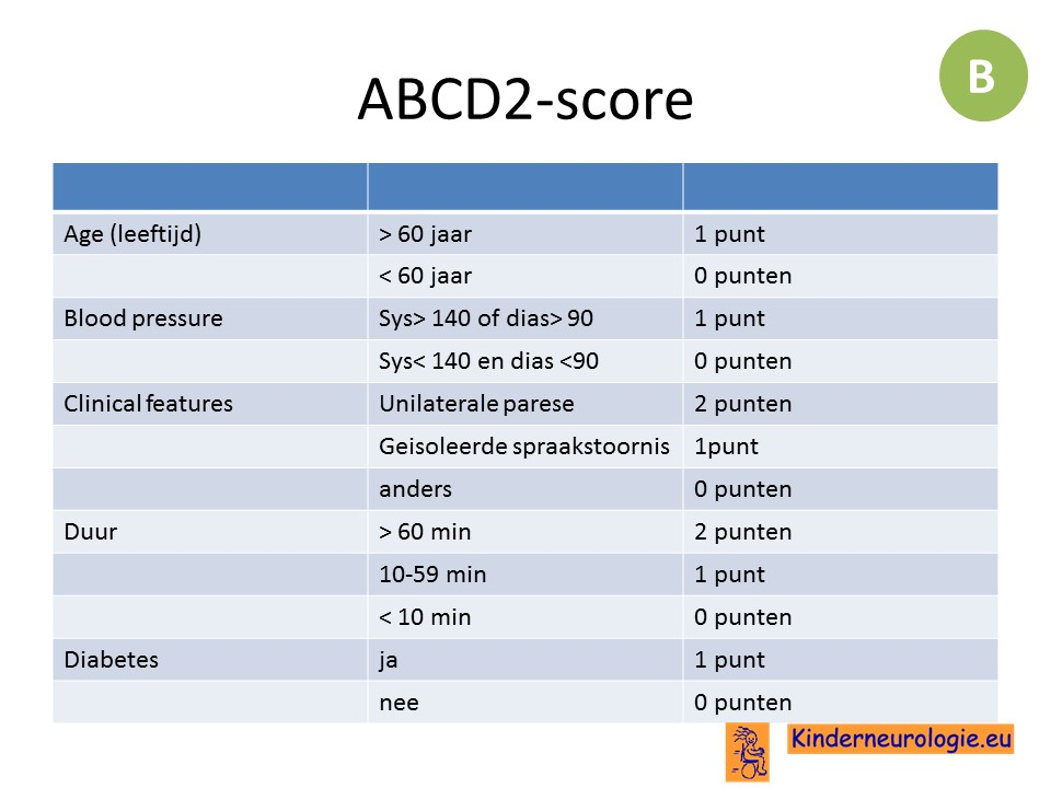 Abcd2 Score Driverlayer Search Engine